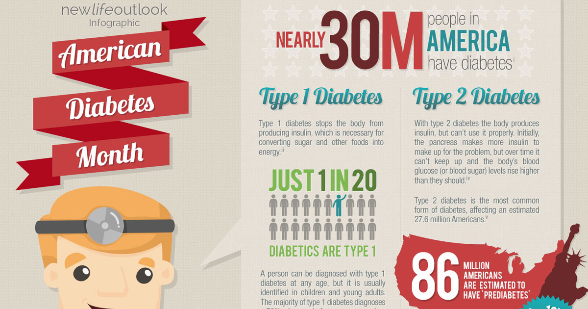 American Diabetes Month: New Life Outlook Type 1 Diabetes Infographic